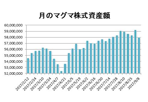20170908月のマグマ資産棒グラフ