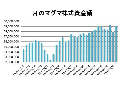 20170915月のマグマ資産棒グラフ