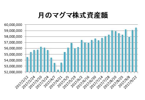 20170922月のマグマ資産棒グラフ