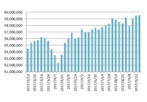 20170929月のマグマ資産棒グラフ