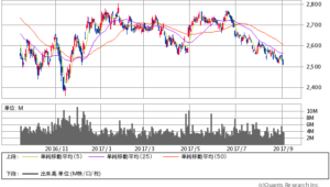 NTTドコモ過去1年間株価チャート20170904