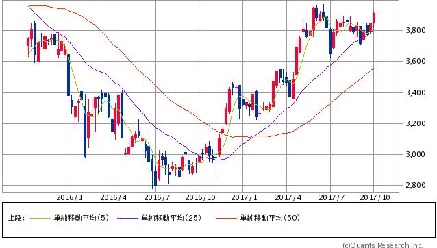 キヤノン過去2年間株価チャート20171006