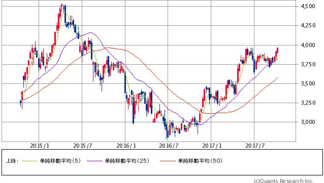 キヤノン過去3年間株価チャート20171011