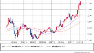 日新製鋼過去2年間株価チャート20171026