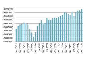 20171006月のマグマ資産棒グラフ