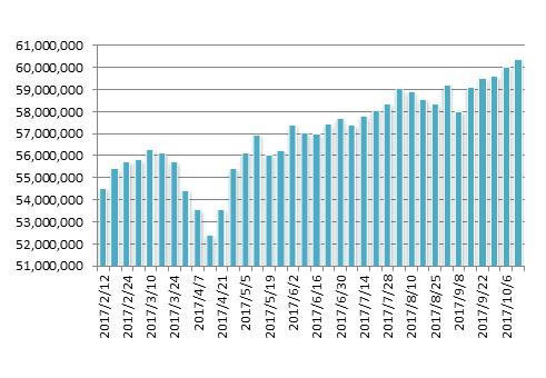 20171013月のマグマ資産棒グラフ