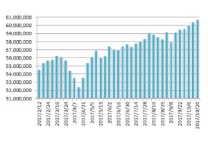 20171020月のマグマ資産棒グラフ