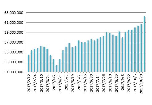 20171027月のマグマ資産棒グラフ