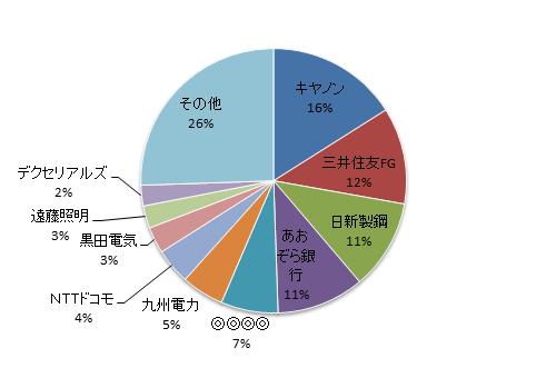 20171031資産円グラフ