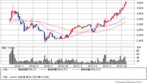 NDS過去2年間株価チャート