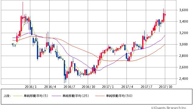 NDS過去2年間株価チャート20171003