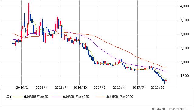 日経ダブルインバース直近2年間株価チャート20171113
