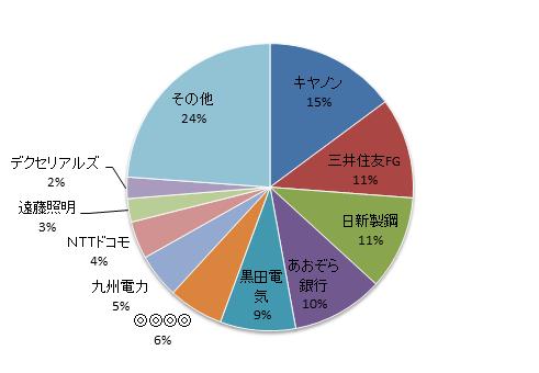 資産内訳円グラフ20171130修正