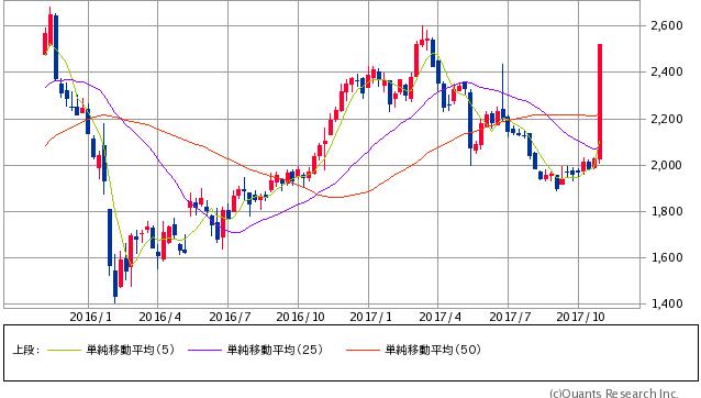 黒田電気過去2年間株価チャート20171101