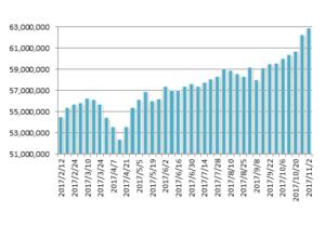 20171102月のマグマ資産棒グラフ