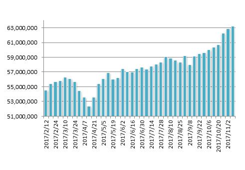 20171110月のマグマ資産棒グラフ