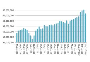 20171117修正月のマグマ資産棒グラフ