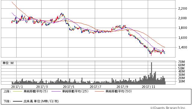 日経ダブルインバースETF過去1年間株価チャート20171211