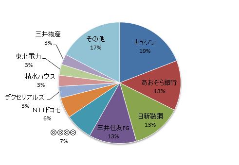月のマグマ資産内訳円グラフ20171229