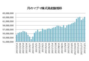 20171201資産推移グラフ