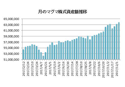 20171208月のマグマ資産棒グラフ