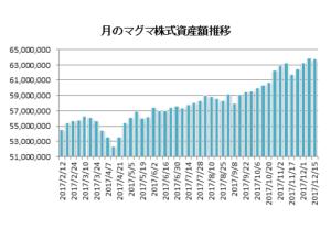 20171215月のマグマ資産棒グラフ