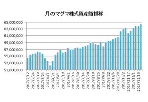 20171222月のマグマ資産棒グラフ