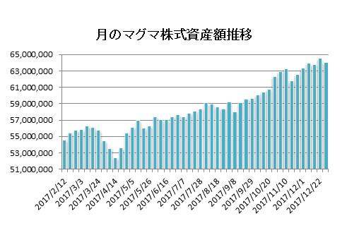 20171229月のマグマ資産棒グラフ