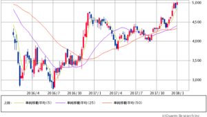 三井住友フィナンシャルグループ過去2年間株価チャート20180104