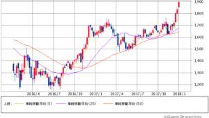 三井物産過去2年間株価チャート20180104