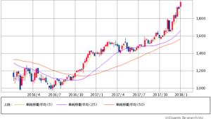 住友商事過去2年間株価チャート20180104