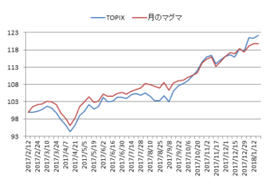 対TOPIX折れ線グラフ20180119