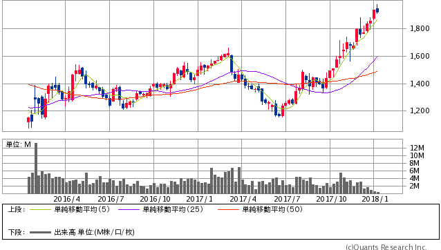 日新製鋼過去2年間株価チャート20180109