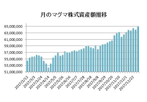 20180105月のマグマ資産棒グラフ
