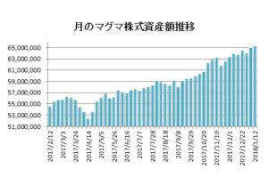 20180112月のマグマ資産棒グラフ