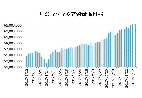 20180119月のマグマ資産棒グラフ
