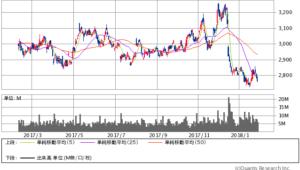 KDDI過去1年間株価チャート20180131