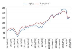 対TOPIX折れ線グラフ20180223