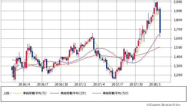 日新製鋼過去1年間株価チャート20180202