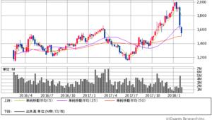 日新製鋼過去2年間株価チャート20180206