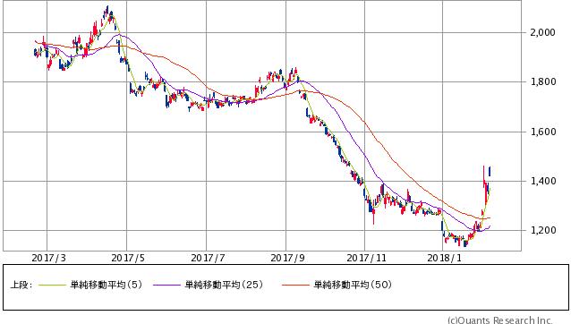 日経ダブルインバースETF過去1年間株価チャート20180209