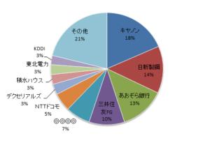 月のマグマ資産内訳円グラフ20180228