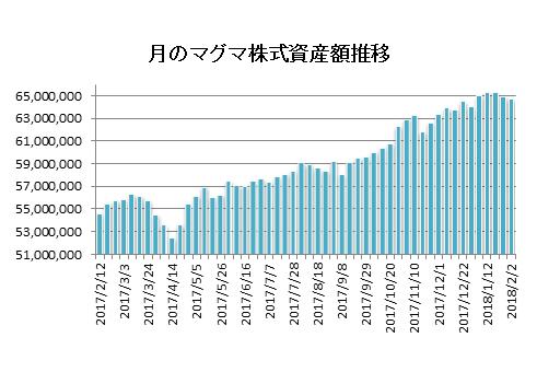 20180202月のマグマ資産棒グラフ