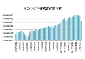 20180209月のマグマ資産棒グラフ