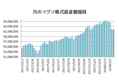 20180216月のマグマ資産棒グラフ