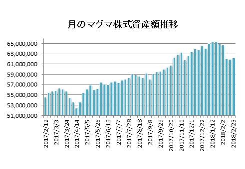 20180223月のマグマ資産棒グラフ