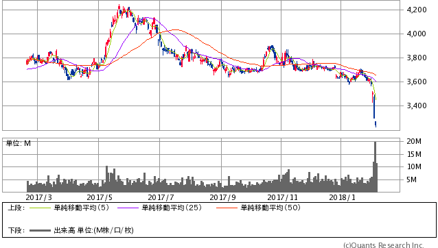 JT過去1年間株価チャート20180208