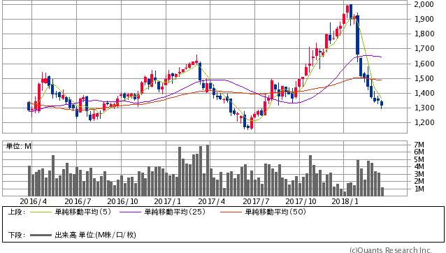 日新製鋼過去2年間株価チャート20180320