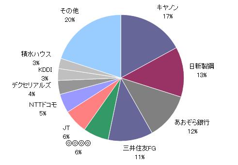 月のマグマ資産内訳円グラフ20180330