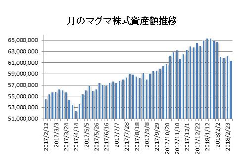 20180302月のマグマ資産棒グラフ
